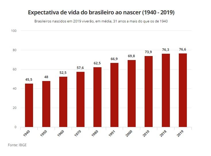 Esperanza de vida en Brasil