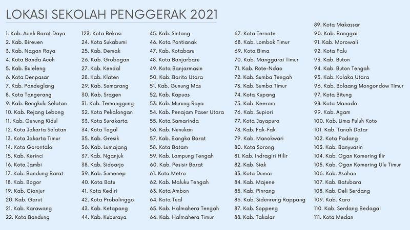 daftar lokasi peserta sekolah penggerak 2021