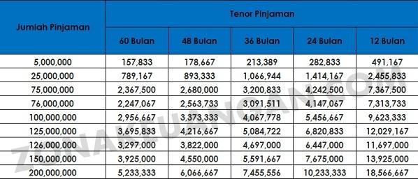 Tabel Angsuran KTA KEB Hana Bank
