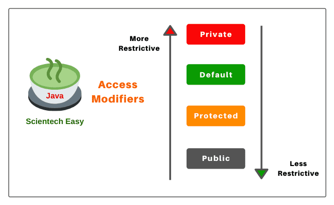 Types of access modifiers/specifiers in Java