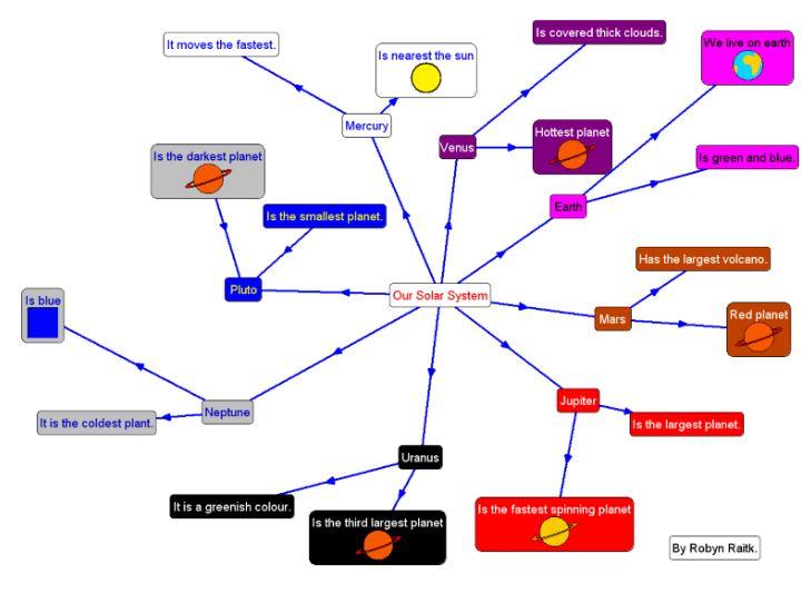 Scienceceipvillalpando The Solar System - Solar system mind map