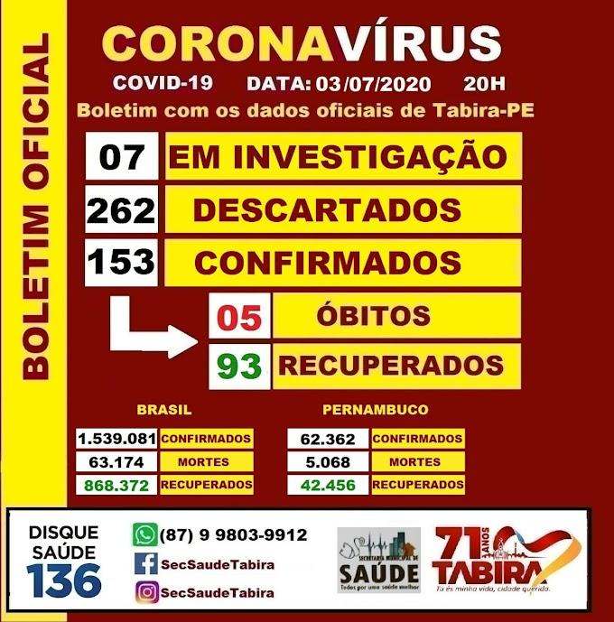 Chega a 153 o número de casos de coronavírus em Tabira
