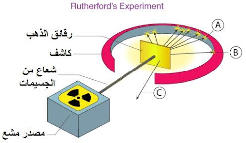 عيوب نموذج رذرفورد الذري