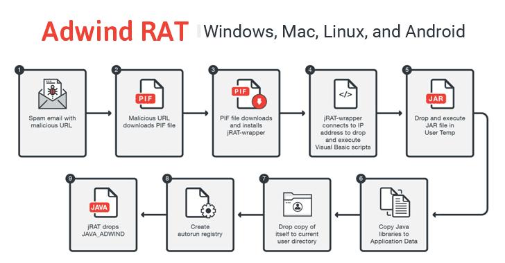 adwind-rat-malware