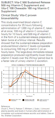 Vitamin C Shaklee Yang Mudah Dapat Diserap Tubuh Berapa mg