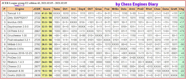 Chess Engines Diary - Tournaments 2021 - Page 2 2021.02.05.JCERLeague.E2.edition43