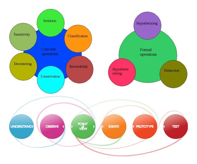 Thinking of Design Design Thinking Piaget
