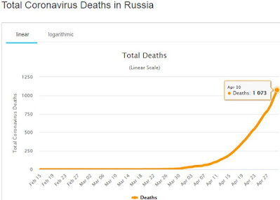PM Modi Took Markable Initiative To Help Russia On Coronavirus Issues