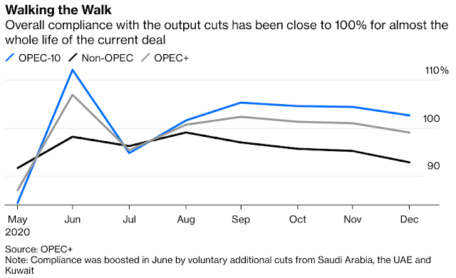 Crude Oil Price Recovery Is Too Fast for Its Own Good - Bloomberg