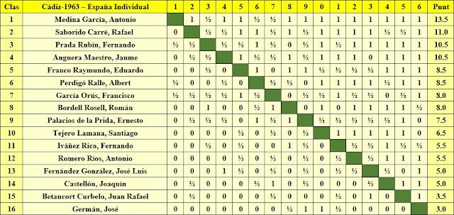 Clasificación del XXVIII Campeonato de España Individual 1963
