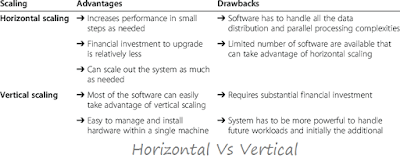 Advantages and Drawback of Horizontal Vs Vertical