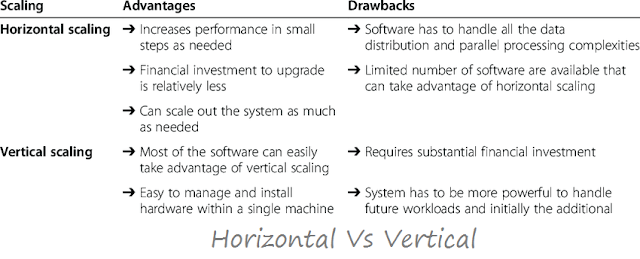 Advantages and Drawback of Horizontal Vs Vertical