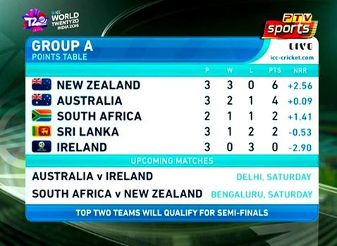 world cup 2020 cricket point table