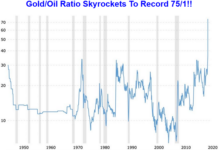 1950년 ~ 2020년 금시세 / 유가 비율 그래프 : 국제 금 시세 / 국제 원유 시세 비율 그래프