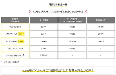 nuroモバイルの料金プラン表