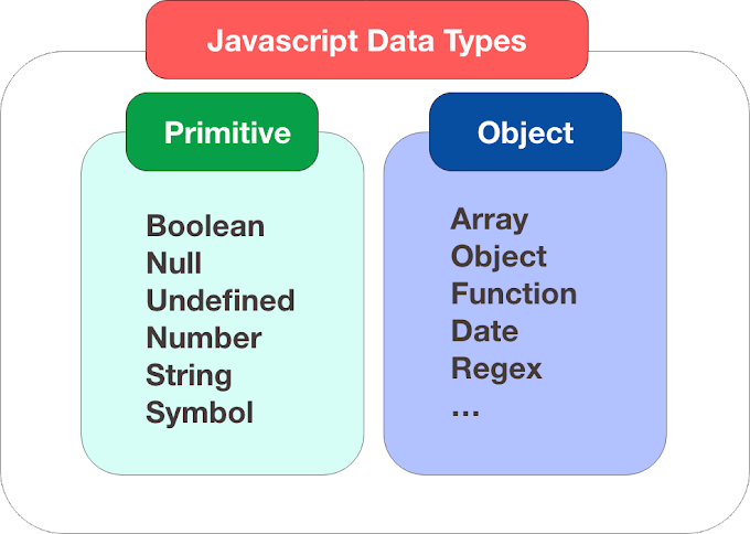 What is data types javascript