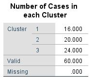 https://www.yoalearn.site/2019/06/analisis-cluster-bagian-1.html