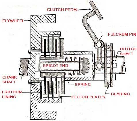 multi-plate clutch