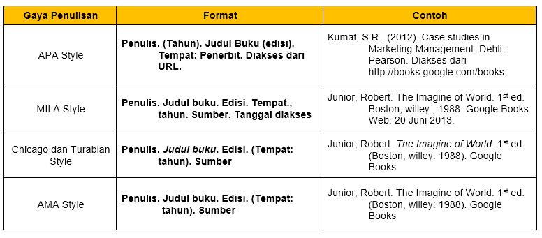 Cara penulisan daftar pustaka dari ebook