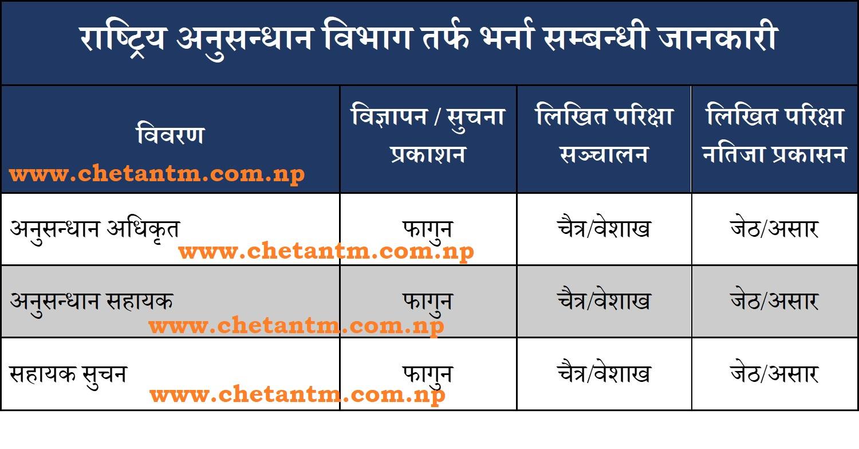 NID Nepal (Rastriya Anusandhan) Vacancy Details (2078/79)