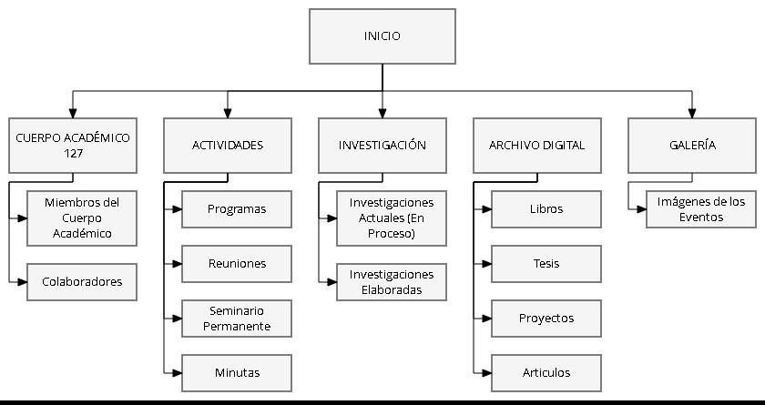 Roberto Trejo Castro: Proyecto Final