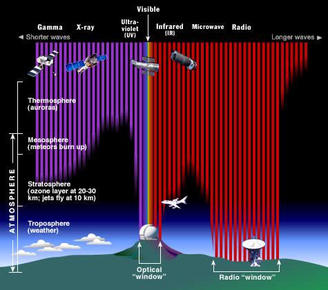 Gambar-Spektrum-Elektromgnetik-Di-Atmosfer