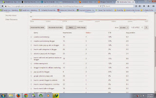 Determine SEO Implementation By Optimize Keywords And Search Queries
