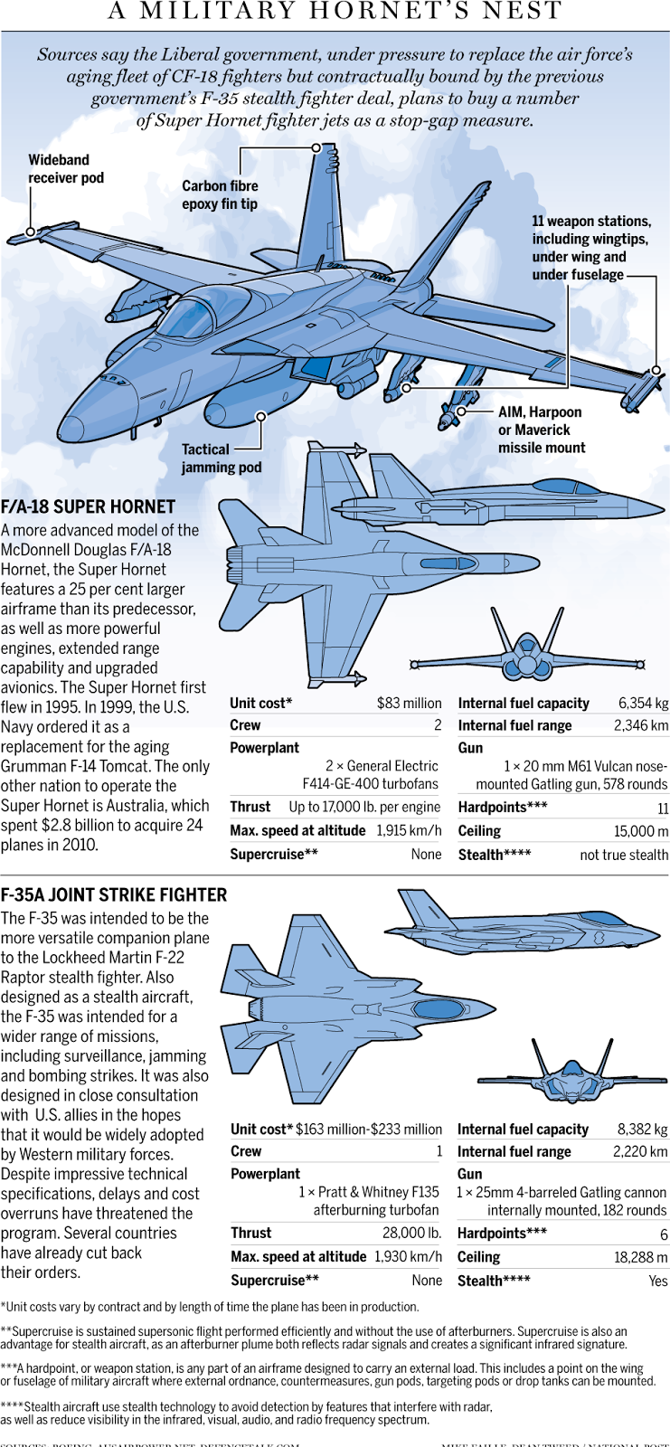 SNAFU!: F-18 vs  F-35 Fact Sheet & Lockheed Martin begs for a