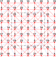 This extra-magic partially pandiagonal torus type T5.04 of order-5 has 2 knight move magic diagonals.