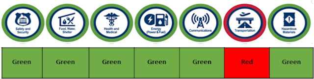 image showing the life lines. All are green except transportation is red