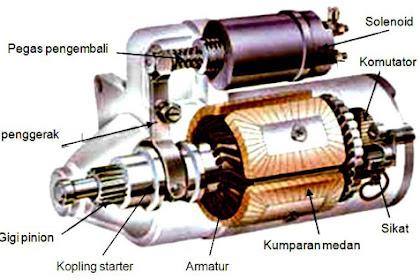 Tipe Atau Jenis Motor Starter Kendaraan