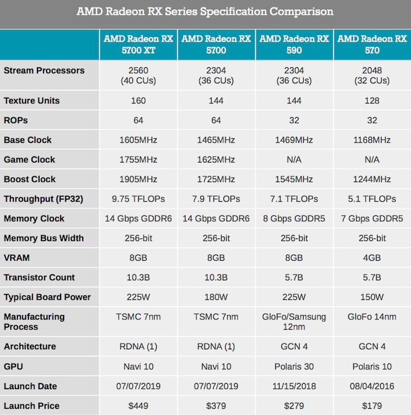AMD Radeon RX 5700 series specs sheet