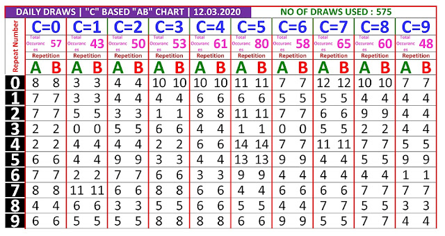 Kerala Lottery Winning Number Daily Trending And Pending C based  AB chart  on 12.03.2020