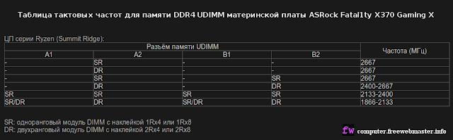 Таблица тактовых частот для памяти DDR4 UDIMM материнской платы ASRock Fatal1ty X370 Gaming X