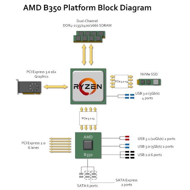 Схема PCI Express на платформе AMD B350