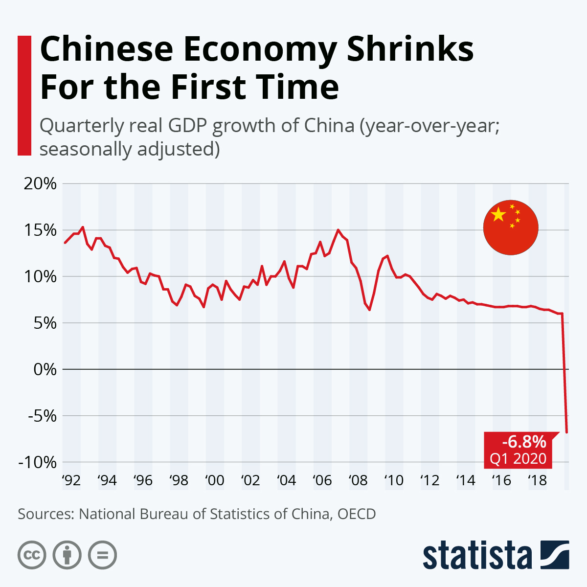 The Chinese Economy Sees a Historic Shift #Infographic