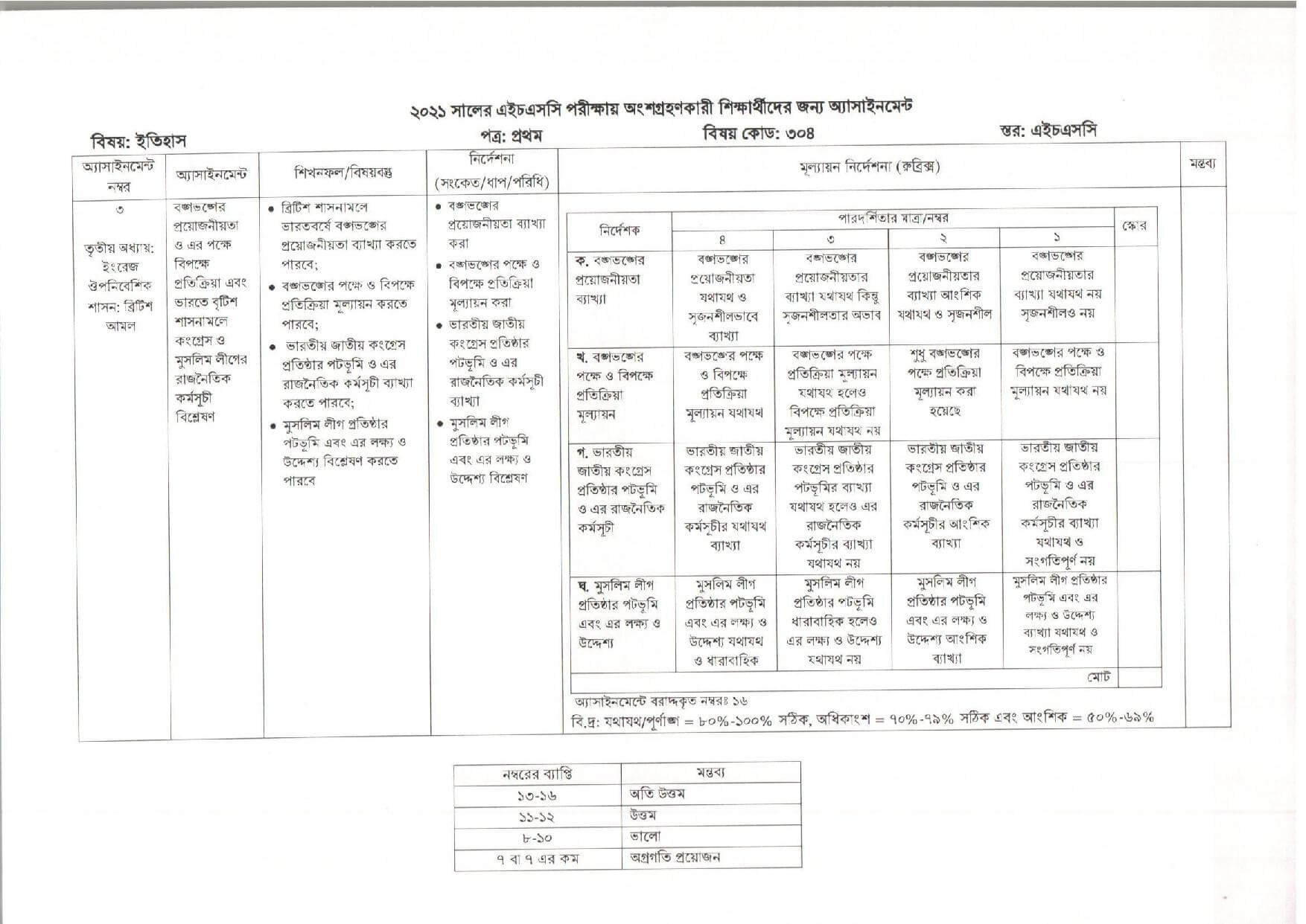 HSC 4th Week History Assignment