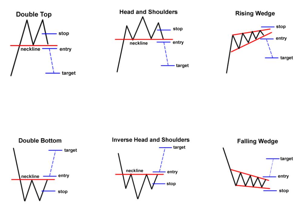Reversal Chart Patterns - Арилжааны санаа