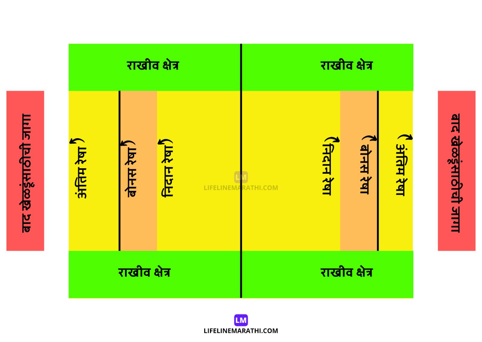 kabaddi ground, kabaddi information in marathi