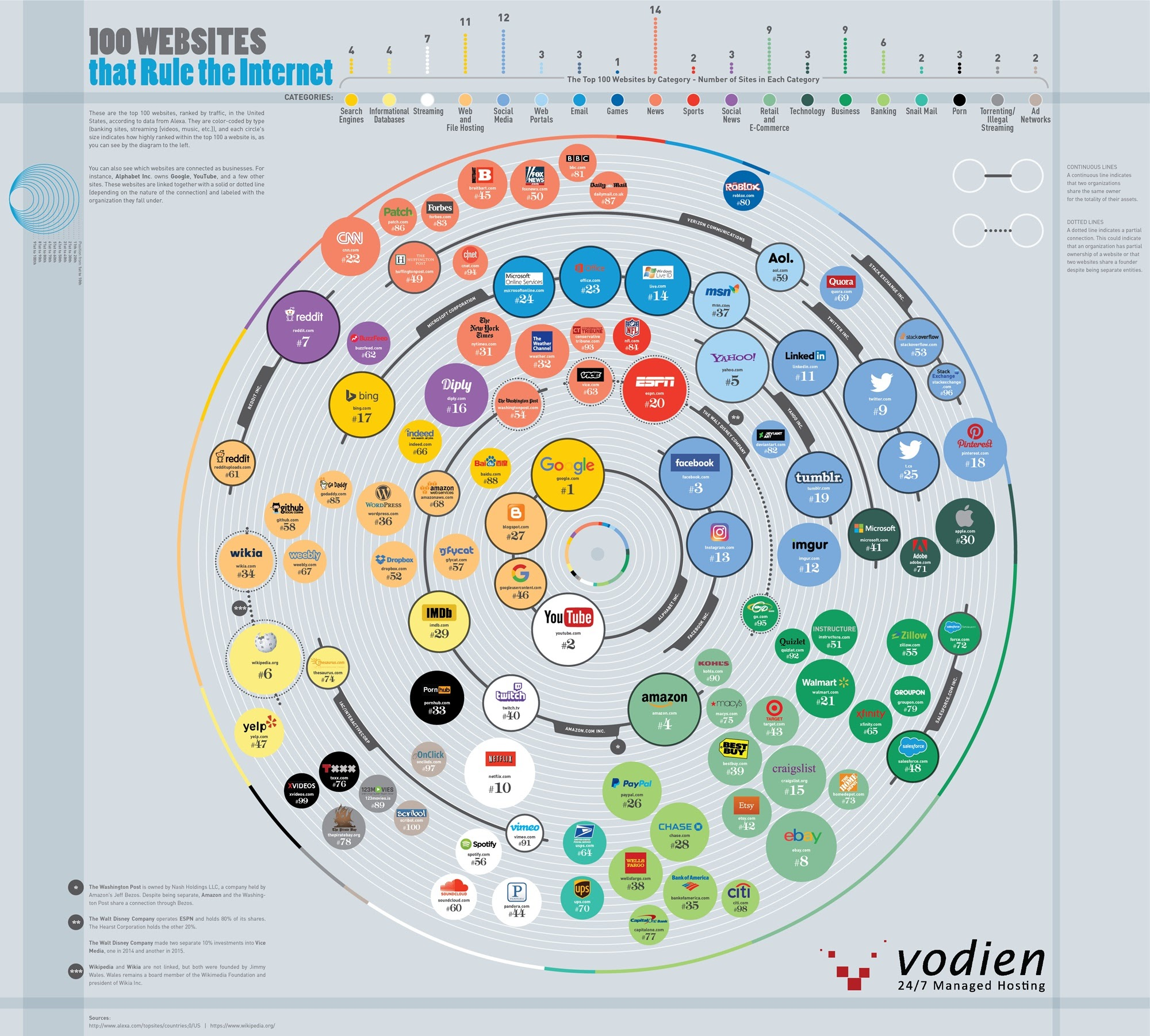 The Top 100 Websites On The Internet Based On Monthly Traffic - #Infographic