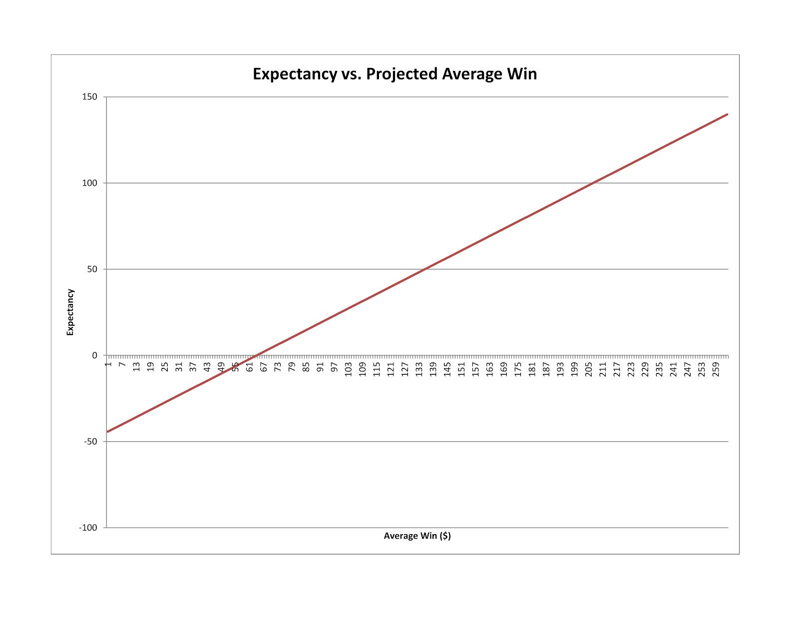 Trading system expectancy formula