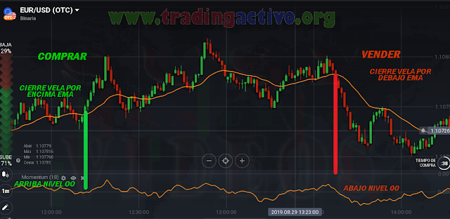 Estrategia de Tendencia Simple, FOREX &  BINARY OPTIONS OTC