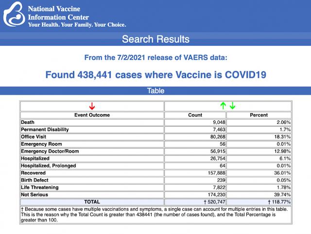 USA: Aggiornamento sulle reazioni avverse ai vaccini Covid19 - fino 2 luglio 2021