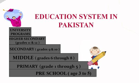 Pakistan's educational system