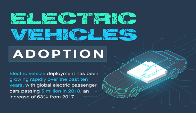 Electric Vehicles: Adoption #Infographic
