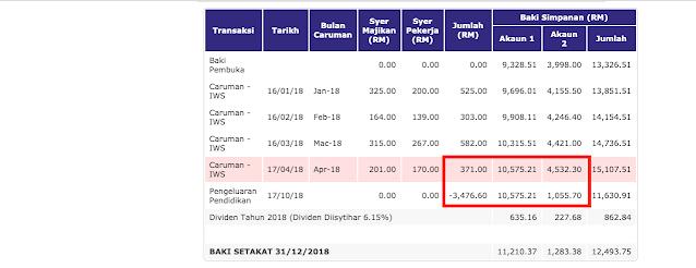 Baki pembayaran hutang PTPTN