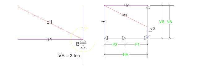 metode cremona mekanika teknik