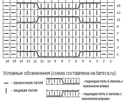 Схема аранской косы-цепи с условными знаками.