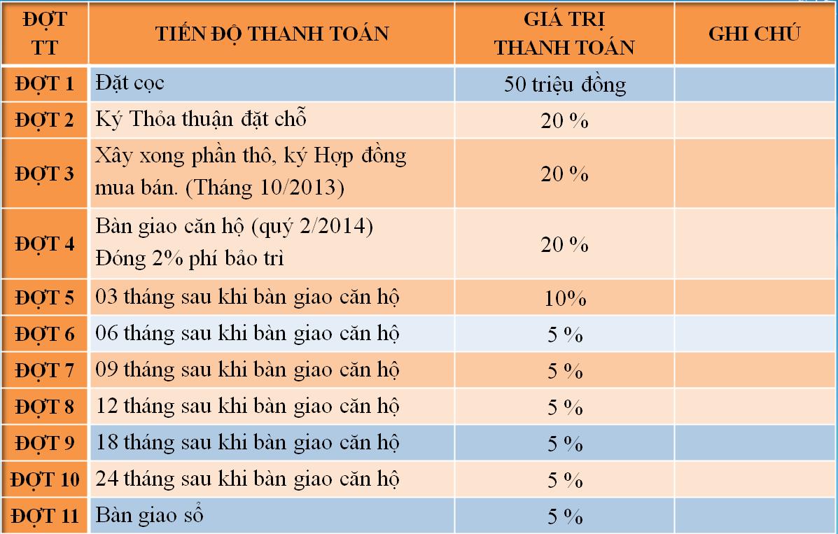 phuong-thuc-thanh-toan-can-ho-hung-phat-quan 7