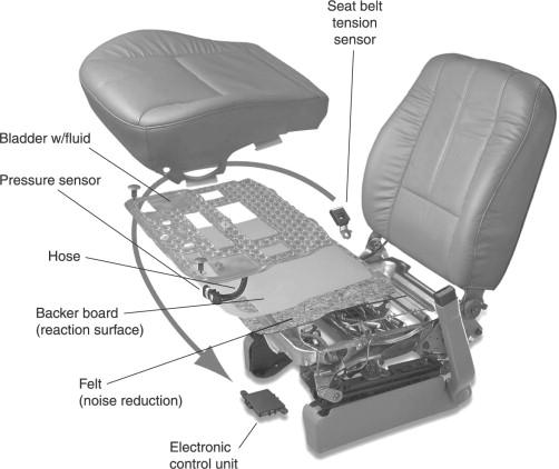 fungs Passive Occupant Detection System pada kursi mobil